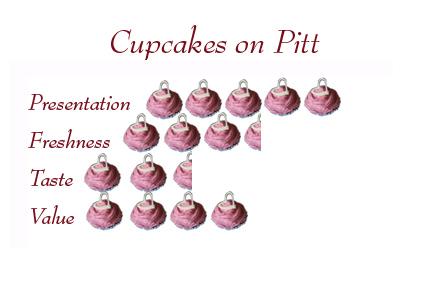 cups_pitt_review.jpg